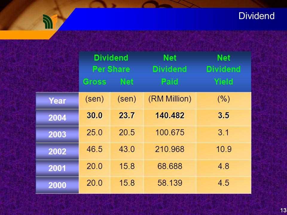 13 Dividend Per Share Net Dividend Net Dividend GrossNetPaidYield Year (sen) (RM Million)(%) 2004 30.023.7140.4823.5 2003 25.020.5100.6753.1 2002 46.543.0210.96810.9 2001 20.015.868.6884.8 2000 20.015.858.1394.5