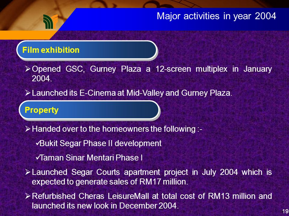 19 Major activities in year 2004 Film exhibition  Opened GSC, Gurney Plaza a 12-screen multiplex in January 2004.