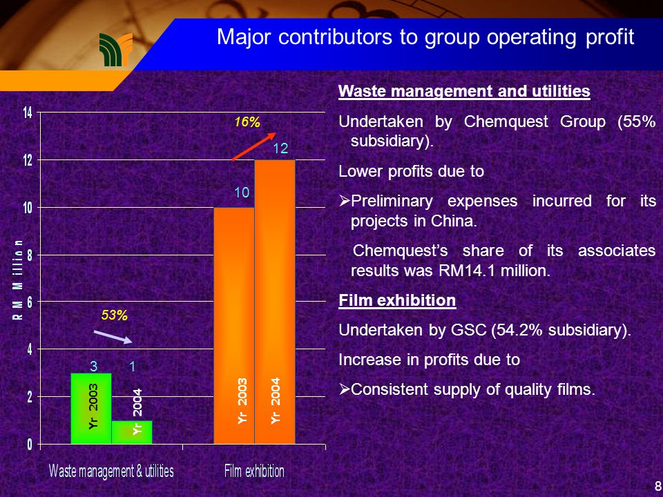 8 Yr 2003 Yr 2004 Yr 2003Yr 2004 53% 16% 31 10 12 Major contributors to group operating profit Waste management and utilities Undertaken by Chemquest Group (55% subsidiary).