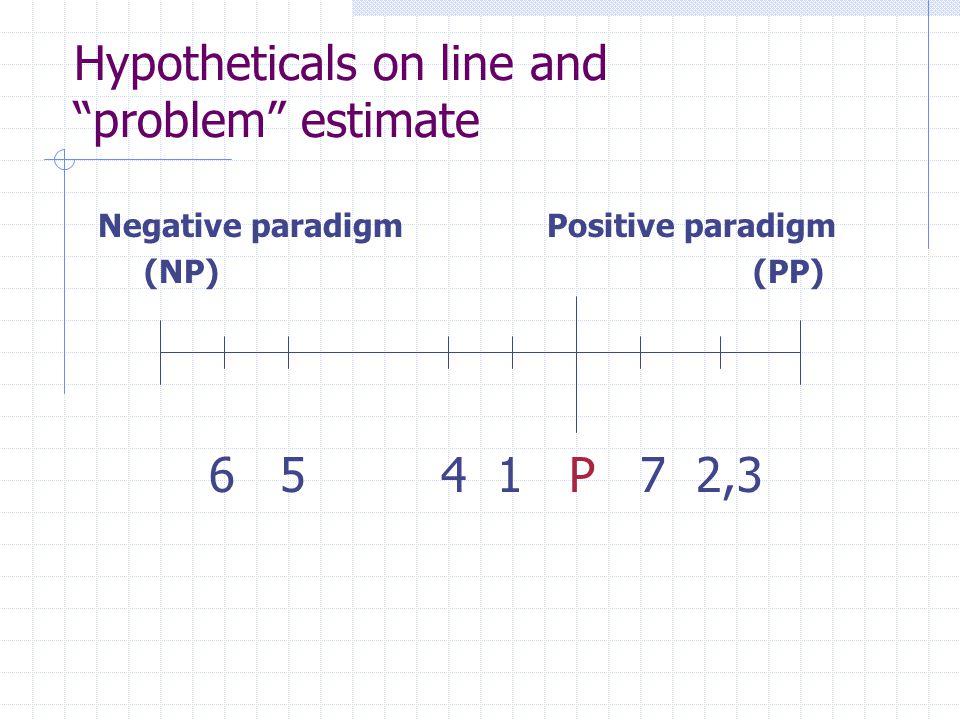 Hypotheticals on line and problem estimate Negative paradigm Positive paradigm (NP) (PP) 6 5 4 1 P 7 2,3