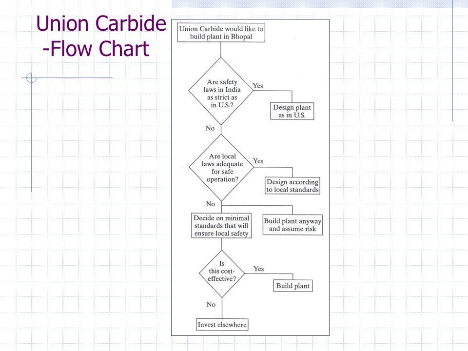 Union Carbide -Flow Chart