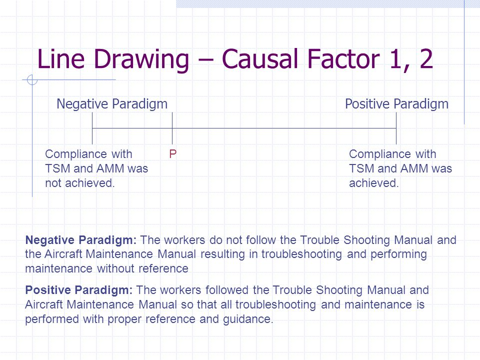Line Drawing – Causal Factor 1, 2 Negative ParadigmPositive Paradigm Compliance with TSM and AMM was not achieved.