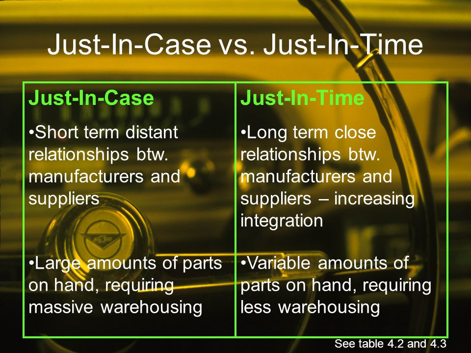 Just-In-Case vs. Just-In-Time Just-In-CaseJust-In-Time Short term distant relationships btw. manufacturers and suppliers Long term close relationships