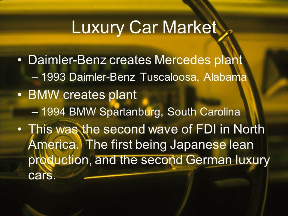 Luxury Car Market Daimler-Benz creates Mercedes plant –1993 Daimler-Benz Tuscaloosa, Alabama BMW creates plant –1994 BMW Spartanburg, South Carolina T