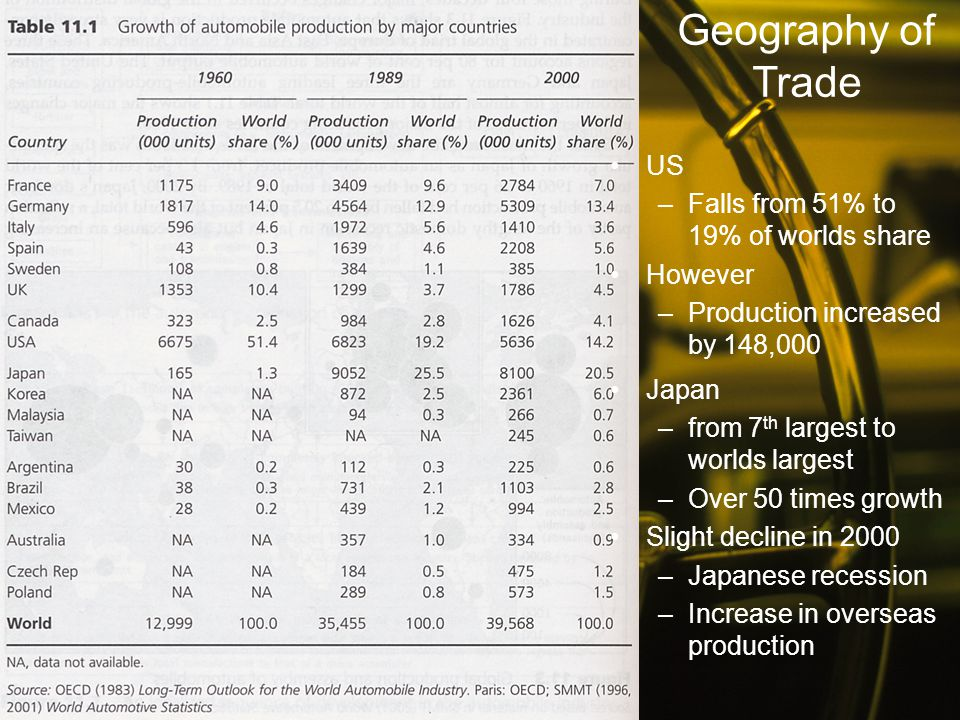 Japan –from 7 th largest to worlds largest –Over 50 times growth Slight decline in 2000 –Japanese recession –Increase in overseas production US –Falls