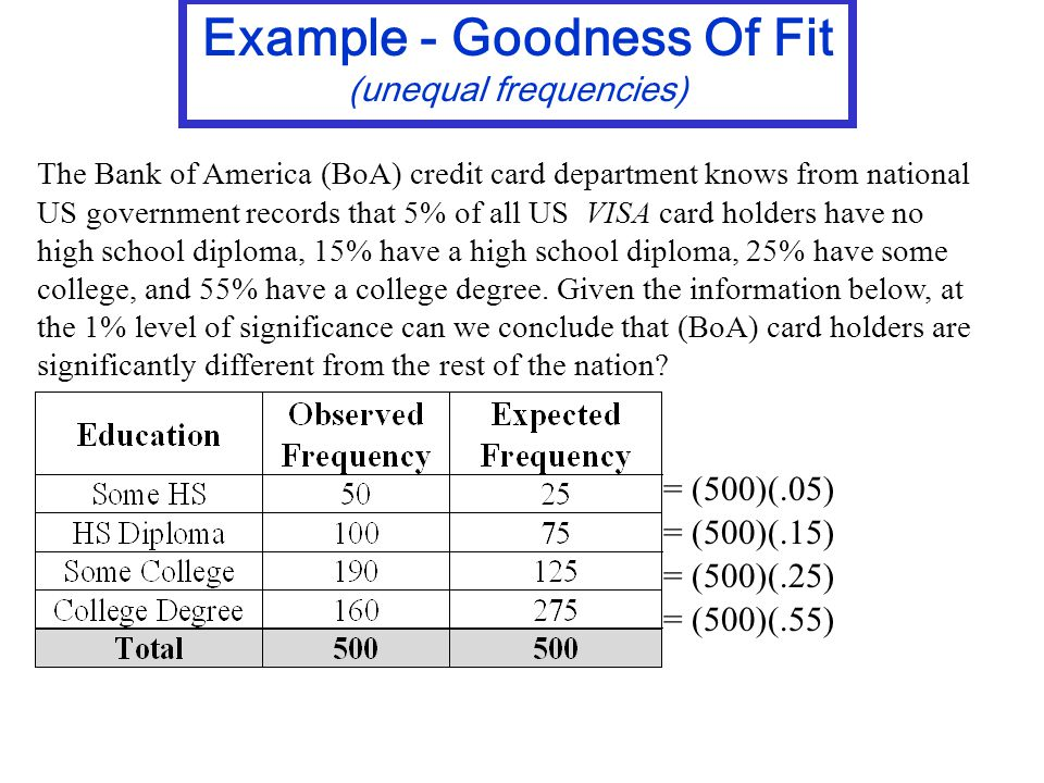 The Bank of America (BoA) credit card department knows from national US government records that 5% of all US VISA card holders have no high school diploma, 15% have a high school diploma, 25% have some college, and 55% have a college degree.