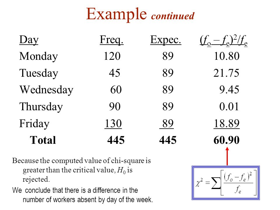 Example continued Day Freq. Expec.