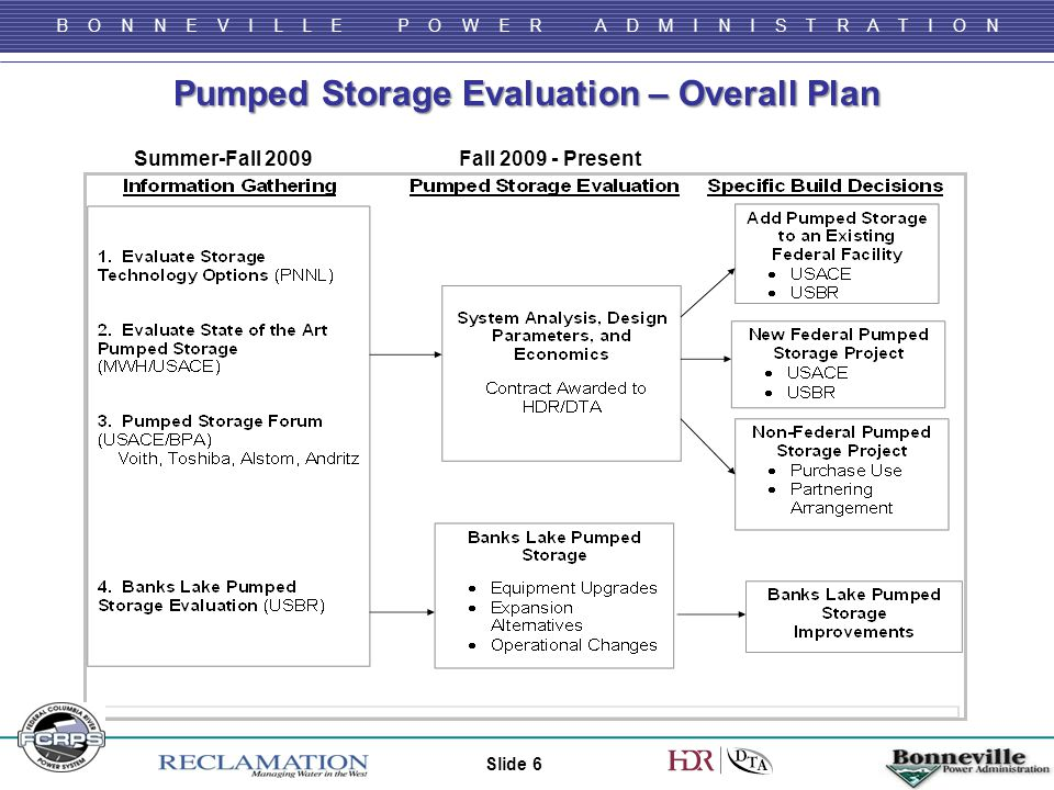 B O N N E V I L L E P O W E R A D M I N I S T R A T I O N Pumped Storage Evaluation – Overall Plan Slide 6 Summer-Fall 2009Fall 2009 - Present