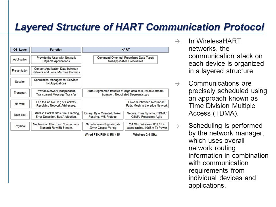 Layered Structure of HART Communication Protocol  In WirelessHART networks, the communication stack on each device is organized in a layered structure.