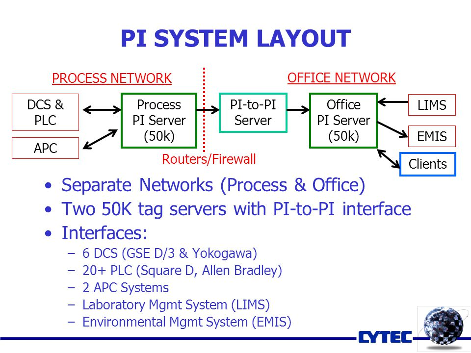 PI SYSTEM LAYOUT Separate Networks (Process & Office) Two 50K tag servers with PI-to-PI interface Interfaces: –6 DCS (GSE D/3 & Yokogawa) –20+ PLC (Sq