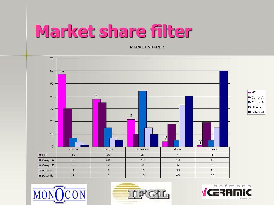 Market share filter
