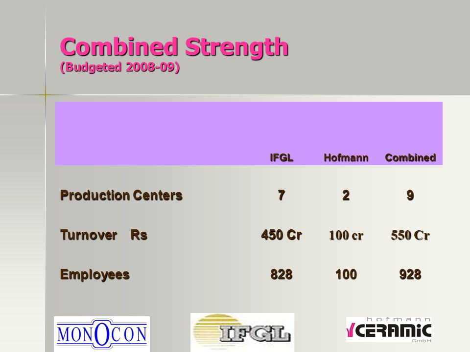 Combined Strength (Budgeted 2008-09) IFGLHofmannCombined Production Centers 729 Turnover Rs 450 Cr 100 cr 550 Cr Employees828100928