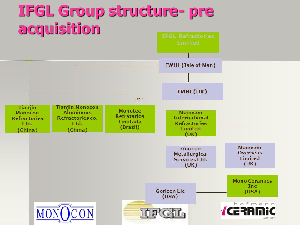 IFGL Group structure- pre acquisition Monocon Overseas Limited (UK) Tianjin Monocon Refractories Ltd. (China ) Monotec Refratarios Limitada (Brazil) M