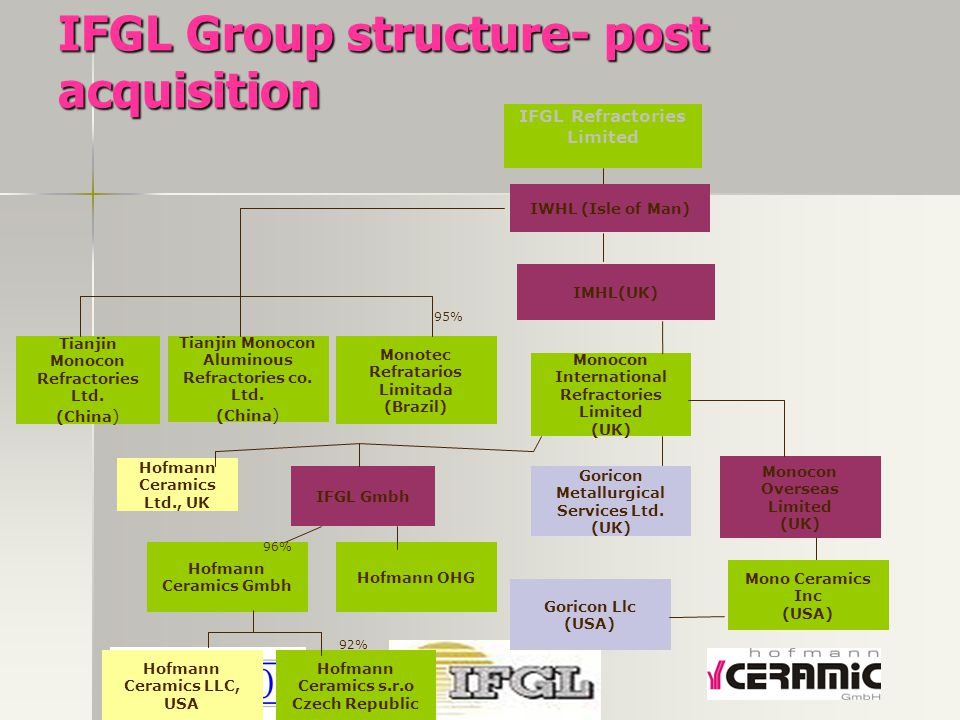 IFGL Group structure- post acquisition Monocon Overseas Limited (UK) Tianjin Monocon Refractories Ltd. (China ) Monotec Refratarios Limitada (Brazil)