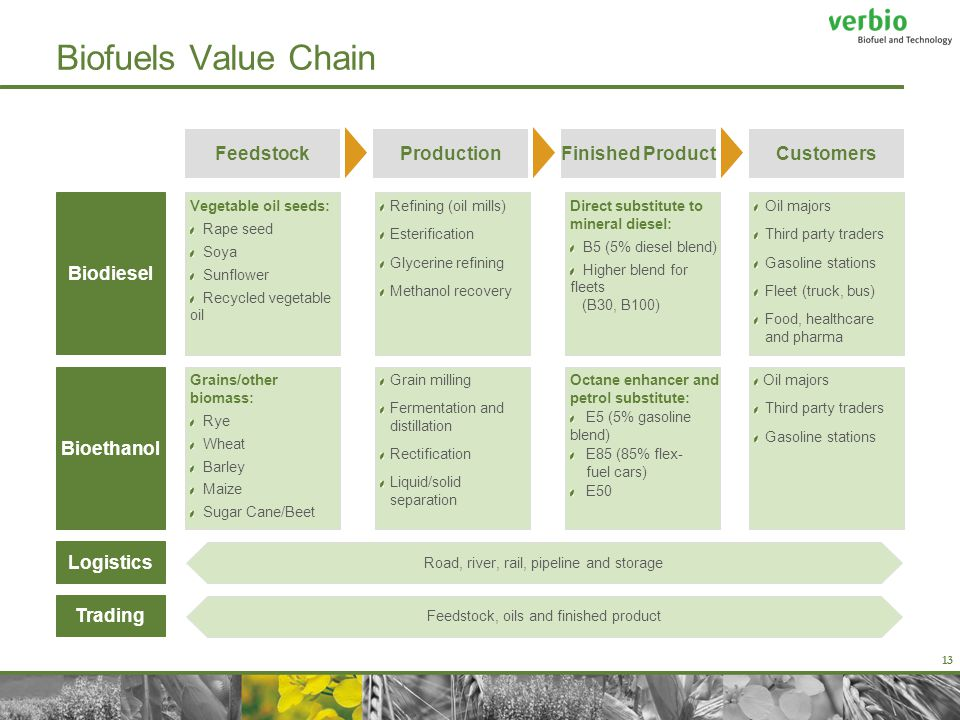 13 Biofuels Value Chain FeedstockProductionFinished ProductCustomers Logistics Trading Road, river, rail, pipeline and storage Feedstock, oils and finished product Biodiesel Vegetable oil seeds: Rape seed Soya Sunflower Recycled vegetable oil Refining (oil mills) Esterification Glycerine refining Methanol recovery Oil majors Third party traders Gasoline stations Fleet (truck, bus) Food, healthcare and pharma Direct substitute to mineral diesel: B5 (5% diesel blend) Higher blend for fleets (B30, B100) Bioethanol Grain milling Fermentation and distillation Rectification Liquid/solid separation Oil majors Third party traders Gasoline stations Grains/other biomass: Rye Wheat Barley Maize Sugar Cane/Beet Octane enhancer and petrol substitute: E5 (5% gasoline blend) E85 (85% flex- fuel cars) E50