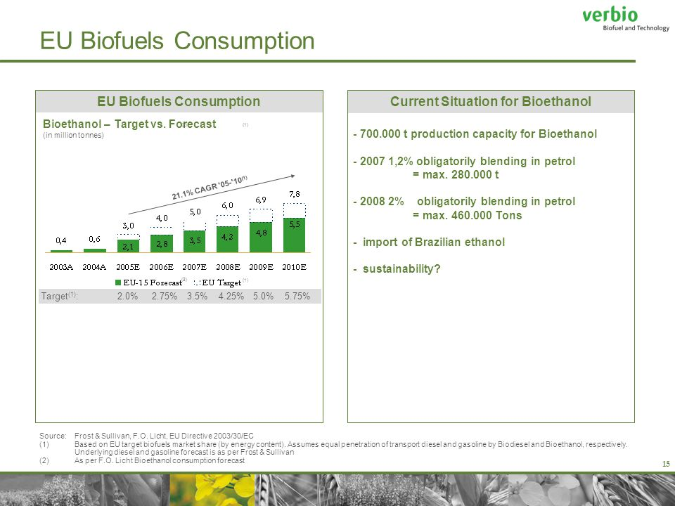 15 EU Biofuels Consumption Current Situation for Bioethanol - 700.000 t production capacity for Bioethanol - 2007 1,2% obligatorily blending in petrol = max.