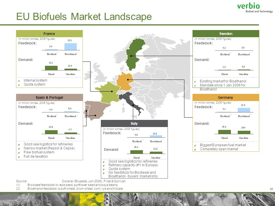 16 Feedstock: Demand: Biggest European fuel market Completely open market Feedstock: Demand: Existing market for Bioethanol Mandate since 1 Jan 2006 for Bioethanol Feedstock: Demand: Internal system Quota system Feedstock: Demand: Good sea logistics for refineries Refinery capacity (#1 in Europe) Quota system No feedstock for Biodiesel and Bioethanol - buyers' market only EU Biofuels Market Landscape France Germany Italy Sweden Source: Coceral (Brussels, Jun 2006), Frost & Sullivan (1)Biodiesel feedstock is rape seed, sunflower seed and soya beans (2)Bioethanol feedstock is soft wheat, drum wheat, corn, rye and triticale (in million tonnes, 2005 figures) Feedstock: Demand: Good sea logistics for refineries Narrow market (Repsol & Cepsa) Free biofuel system Full de-taxation Spain & Portugal