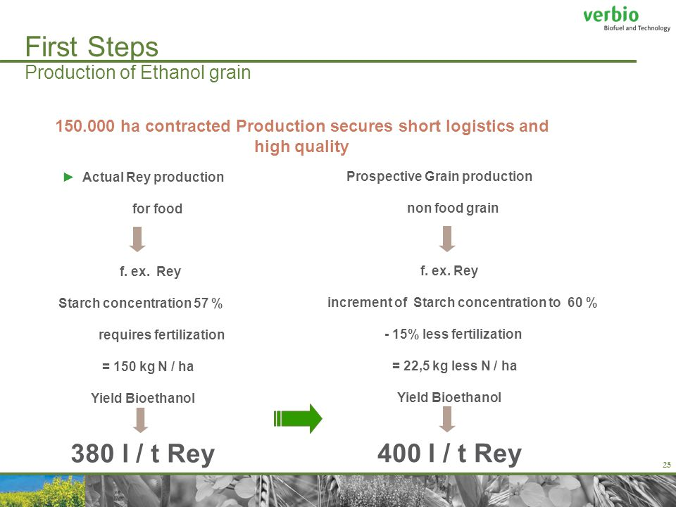 25 First Steps Production of Ethanol grain ►Actual Rey production for food f.