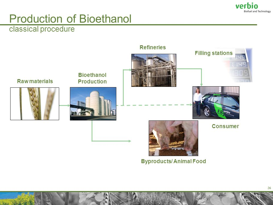 26 Production of Bioethanol classical procedure Consumer Byproducts/ Animal Food Refineries Filling stations Bioethanol Production Raw materials