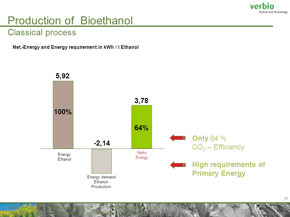 27 Energy Ethanol 5,92 Energy demand Ethanol- Production Netto Energy -2,14 3,78 100% 64% Only 64 % CO 2 – Efficiency High requirements of Primary Energy Ökobilanz ~ 30 % Getreideerzeugung + ~ 70 % Bioethanolproduktion DDGS: Bewertung Allokationsverfahren auf Basis Energiegehalt Production of Bioethanol Classical process Net.-Energy and Energy requirement in kWh / l Ethanol