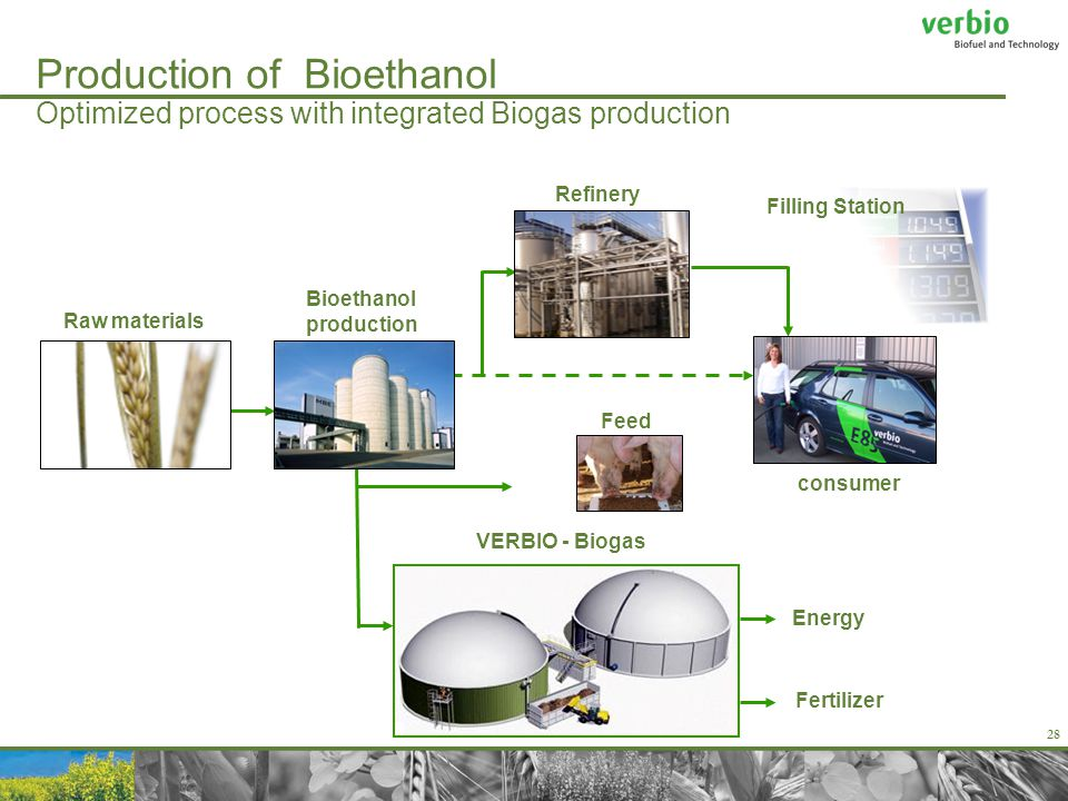 28 Production of Bioethanol Optimized process with integrated Biogas production consumer Feed Refinery Filling Station Bioethanol production Raw materials VERBIO - Biogas Fertilizer Energy