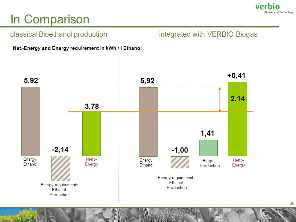 30 In Comparison classical Bioethanol production integrated with VERBIO Biogas Energy Ethanol -1,00 5,92 +0,41 Energy Ethanol 5,92 Energy requirements Ethanol- Production Netto- Energy -2,14 3,78 2,14 1,41 Biogas- Production Netto- Energy Net.-Energy and Energy requirement in kWh / l Ethanol Energy requirements Ethanol- Production