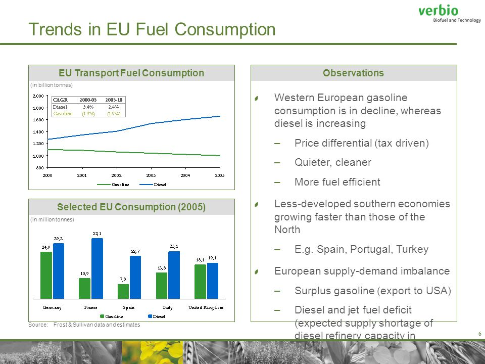 6 Trends in EU Fuel Consumption Observations Western European gasoline consumption is in decline, whereas diesel is increasing –Price differential (tax driven) –Quieter, cleaner –More fuel efficient Less-developed southern economies growing faster than those of the North –E.g.