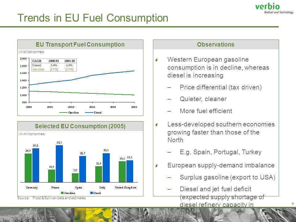 Introduction Markets Biodiesel / Bioethanol BtL Fuels Strategy Conclusion