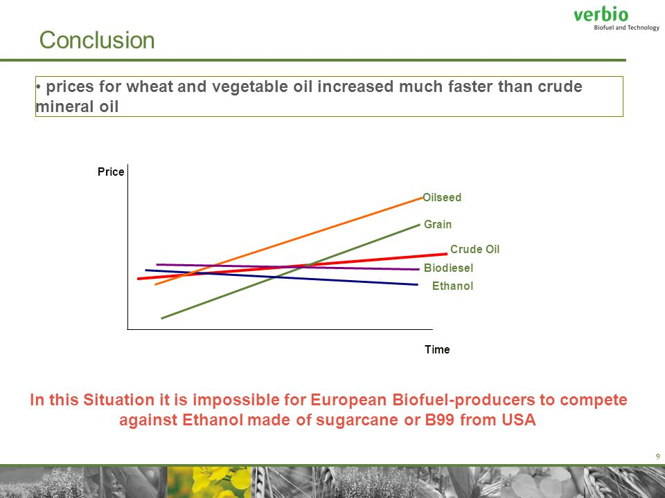 9 Conclusion Grain Crude Oil Ethanol Price Time In this Situation it is impossible for European Biofuel-producers to compete against Ethanol made of sugarcane or B99 from USA prices for wheat and vegetable oil increased much faster than crude mineral oil Oilseed Biodiesel