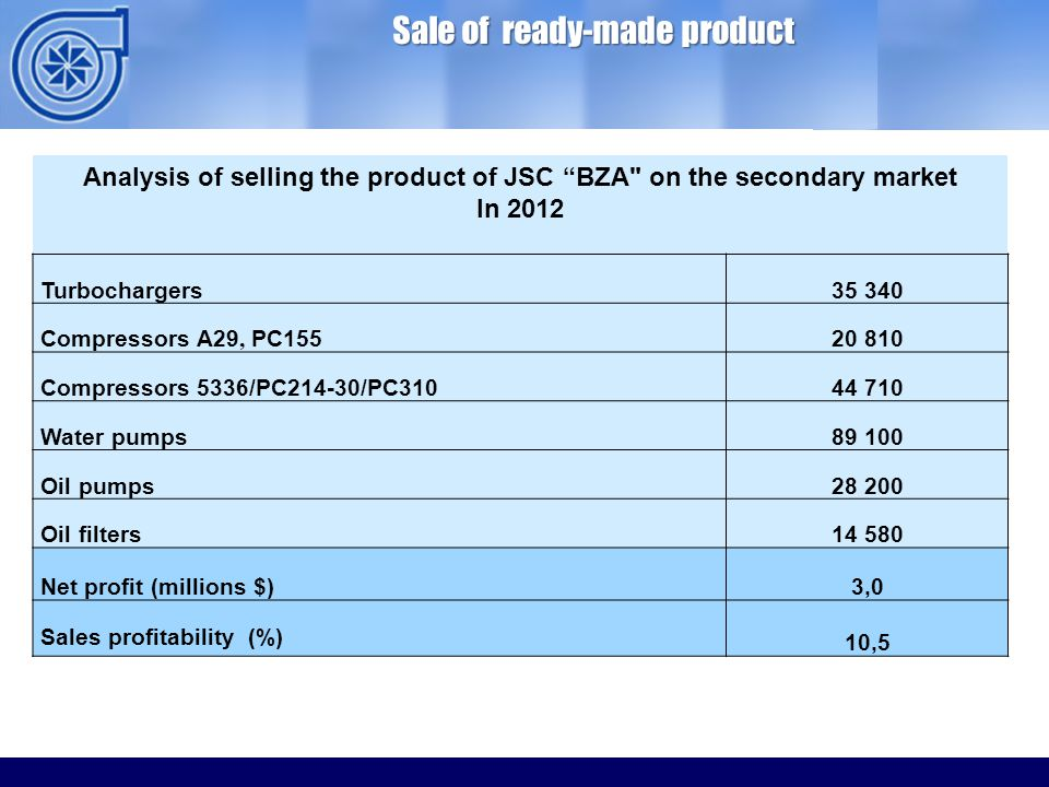 ОАО ММЗ Sale of ready-made product Analysis of selling the product of JSC BZA on the secondary market In 2012 Turbochargers35 340 Compressors А29, PC15520 810 Compressors 5336/PC214-30/PC31044 710 Water pumps89 100 Oil pumps28 200 Oil filters14 580 Net profit (millions $)3,0 Sales profitability (%) 10,5