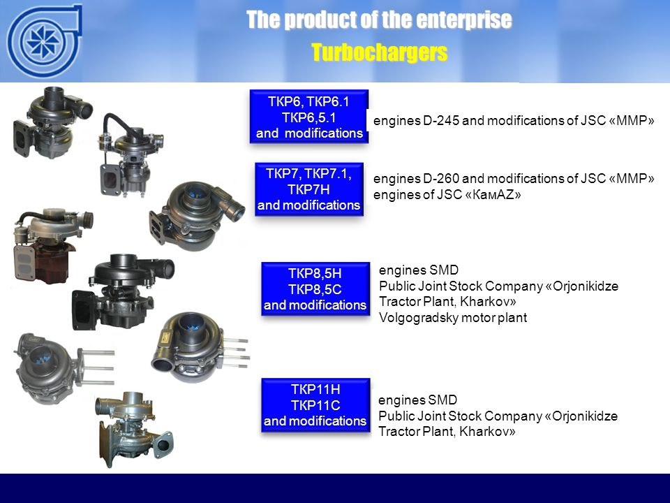 ОАО ММЗ The product of the enterprise Turbochargers ТКР6, ТКР6.1 ТКР6,5.1 and modifications engines D-245 and modifications of JSC «ММP» ТКР7, ТКР7.1, ТКР7Н and modifications engines D-260 and modifications of JSC «ММP» engines of JSC «КамАZ» ТКР8,5Н ТКР8,5С and modifications engines SMD Public Joint Stock Company «Orjonikidze Tractor Plant, Kharkov» Volgogradsky motor plant ТКР11Н ТКР11С and modifications ТКР11Н ТКР11С and modifications engines SMD Public Joint Stock Company «Orjonikidze Tractor Plant, Kharkov»