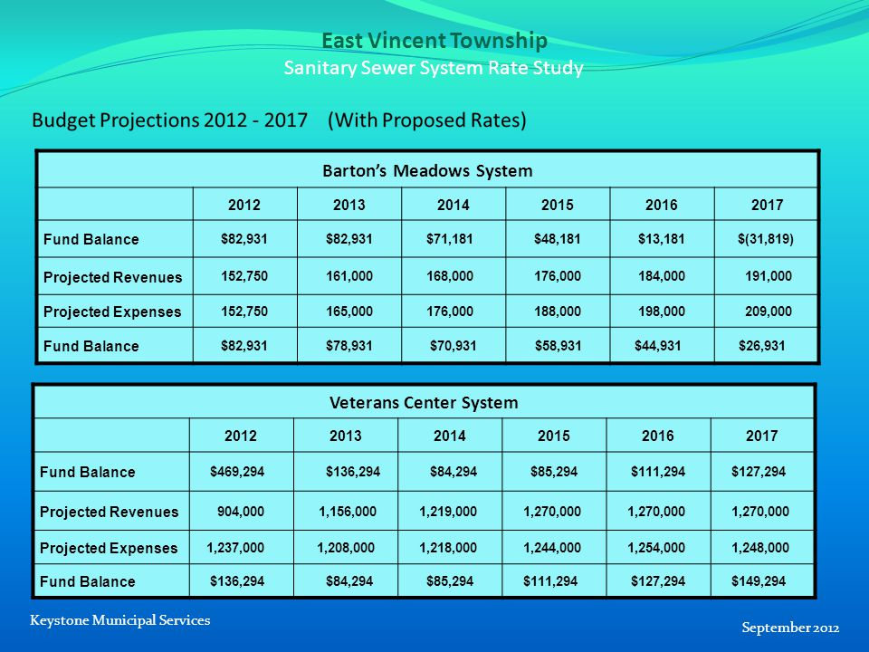 East Vincent Township Sanitary Sewer System Rate Study Barton's Meadows System 20122013201420152016 2017 Fund Balance $82,931 $71,181 $48,181 $13,181 $(31,819) Projected Revenues 152,750 161,000 168,000 176,000 184,000191,000 Projected Expenses 152,750 165,000 176,000 188,000 198,000 209,000 Fund Balance $82,931 $78,931 $70,931 $58,931 $44,931 $26,931 September 2012 Keystone Municipal Services Veterans Center System 201220132014201520162017 Fund Balance $469,294 $136,294 $84,294 $85,294 $111,294 $127,294 Projected Revenues 904,000 1,156,000 1,219,000 1,270,000 Projected Expenses 1,237,0001,208,000 1,218,000 1,244,000 1,254,000 1,248,000 Fund Balance $136,294 $84,294 $85,294 $111,294 $127,294 $149,294