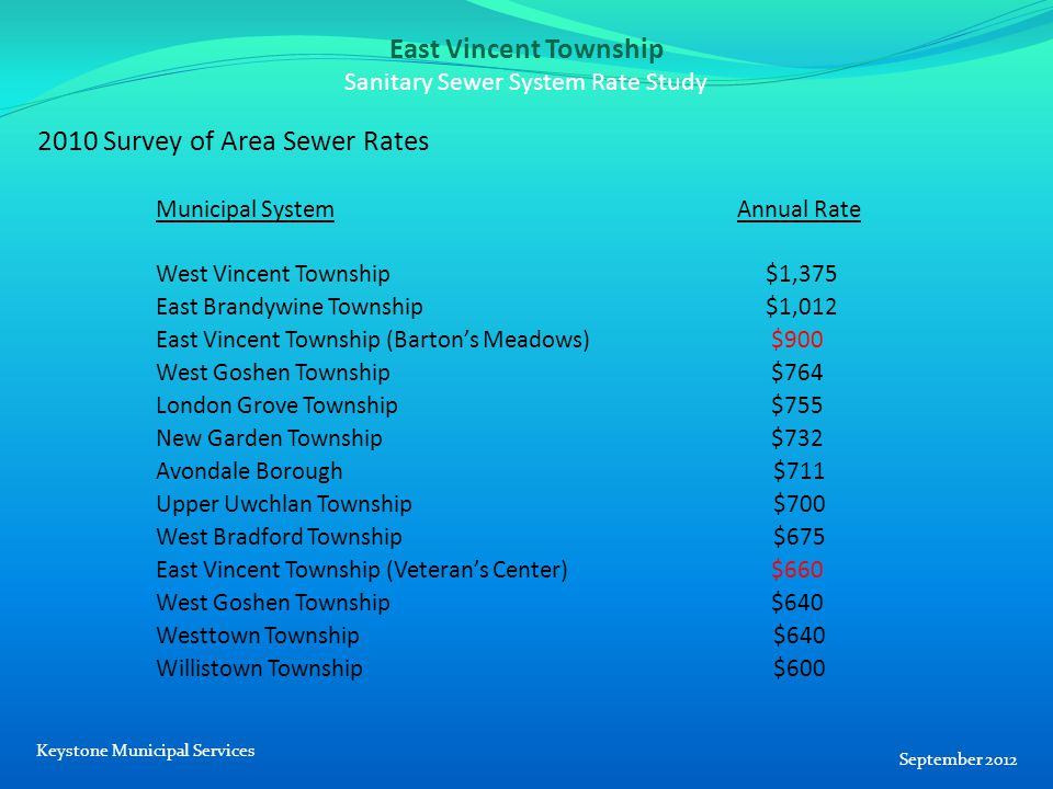 East Vincent Township Sanitary Sewer System Rate Study 2010 Survey of Area Sewer Rates Municipal System Annual Rate West Vincent Township $1,375 East