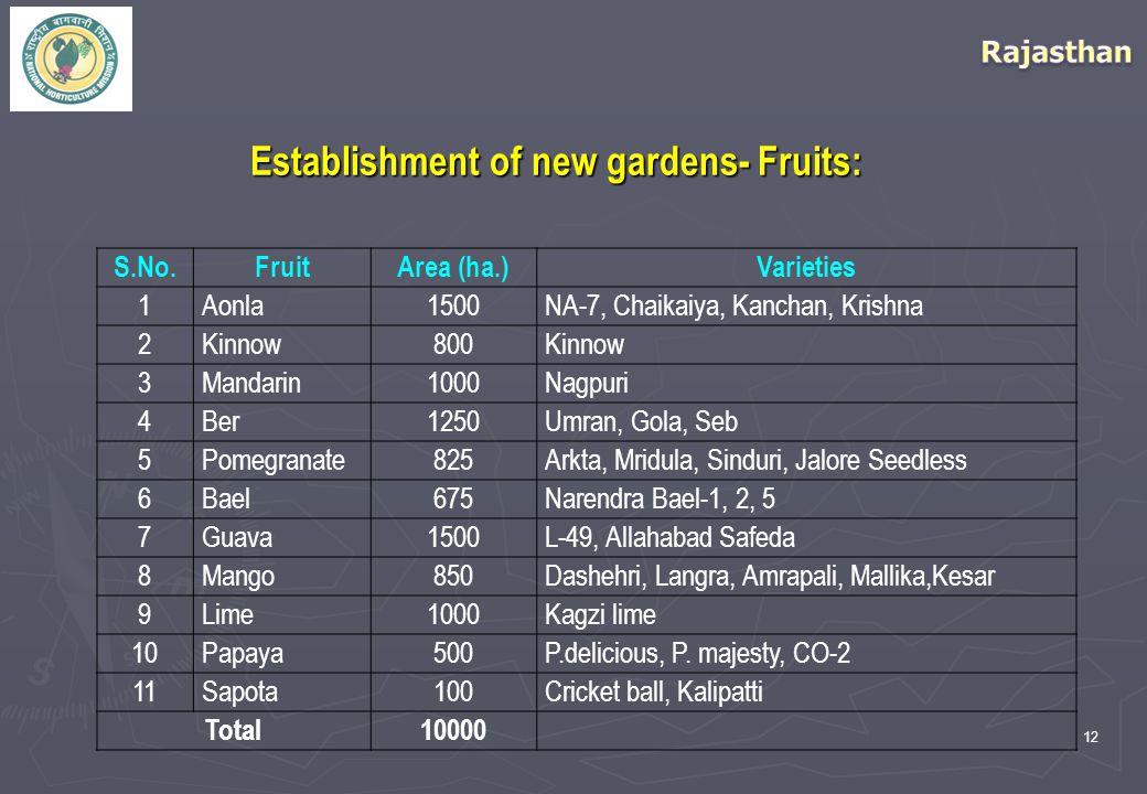 12 Establishment of new gardens- Fruits: S.No.FruitArea (ha.)Varieties 1Aonla1500NA-7, Chaikaiya, Kanchan, Krishna 2Kinnow800Kinnow 3Mandarin1000Nagpuri 4Ber1250Umran, Gola, Seb 5Pomegranate825Arkta, Mridula, Sinduri, Jalore Seedless 6Bael675Narendra Bael-1, 2, 5 7Guava1500L-49, Allahabad Safeda 8Mango850Dashehri, Langra, Amrapali, Mallika,Kesar 9Lime1000Kagzi lime 10Papaya500P.delicious, P.