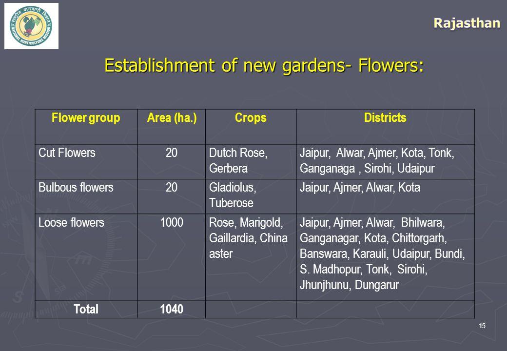 15 Establishment of new gardens- Flowers: Flower groupArea (ha.)CropsDistricts Cut Flowers20Dutch Rose, Gerbera Jaipur, Alwar, Ajmer, Kota, Tonk, Ganganaga, Sirohi, Udaipur Bulbous flowers20Gladiolus, Tuberose Jaipur, Ajmer, Alwar, Kota Loose flowers1000Rose, Marigold, Gaillardia, China aster Jaipur, Ajmer, Alwar, Bhilwara, Ganganagar, Kota, Chittorgarh, Banswara, Karauli, Udaipur, Bundi, S.