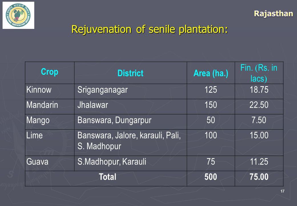 17 Rejuvenation of senile plantation: Crop DistrictArea (ha.) Fin.