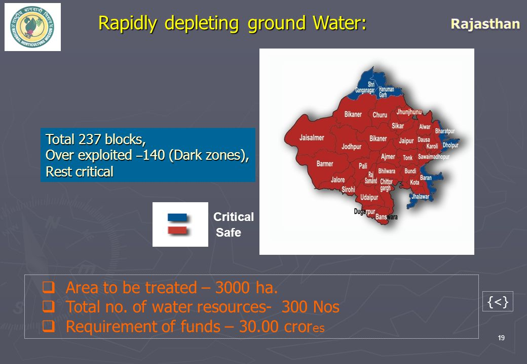19 Rapidly depleting ground Water: Safe Critical Total 237 blocks, Over exploited – 140 (Dark zones), Rest critical  Area to be treated – 3000 ha. 