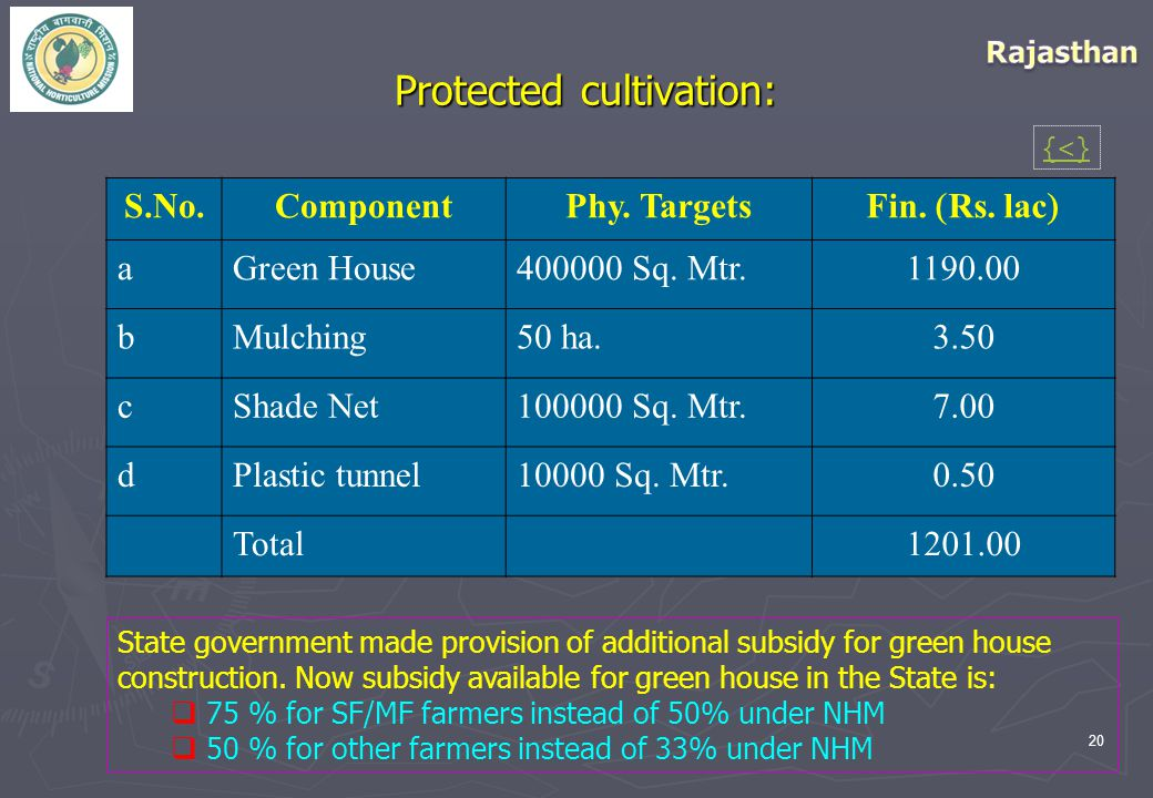 20 Protected cultivation: S.No.ComponentPhy. Targets Fin.  Rs. lac  aGreen House400000 Sq. Mtr.1190.00 bMulching50 ha.3.50 cShade Net100000 Sq. Mtr.