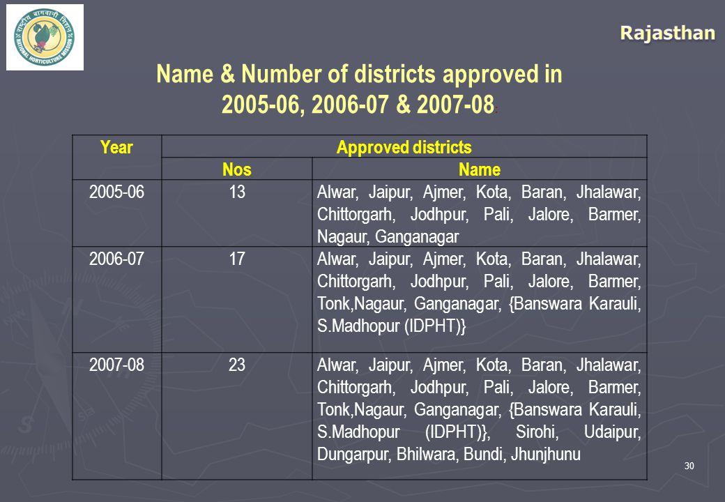 30 YearApproved districts NosName 2005-0613Alwar, Jaipur, Ajmer, Kota, Baran, Jhalawar, Chittorgarh, Jodhpur, Pali, Jalore, Barmer, Nagaur, Ganganagar 2006-0717Alwar, Jaipur, Ajmer, Kota, Baran, Jhalawar, Chittorgarh, Jodhpur, Pali, Jalore, Barmer, Tonk,Nagaur, Ganganagar, {Banswara Karauli, S.Madhopur (IDPHT)} 2007-0823Alwar, Jaipur, Ajmer, Kota, Baran, Jhalawar, Chittorgarh, Jodhpur, Pali, Jalore, Barmer, Tonk,Nagaur, Ganganagar, {Banswara Karauli, S.Madhopur (IDPHT)}, Sirohi, Udaipur, Dungarpur, Bhilwara, Bundi, Jhunjhunu Name & Number of districts approved in 2005-06, 2006-07 & 2007-08 :