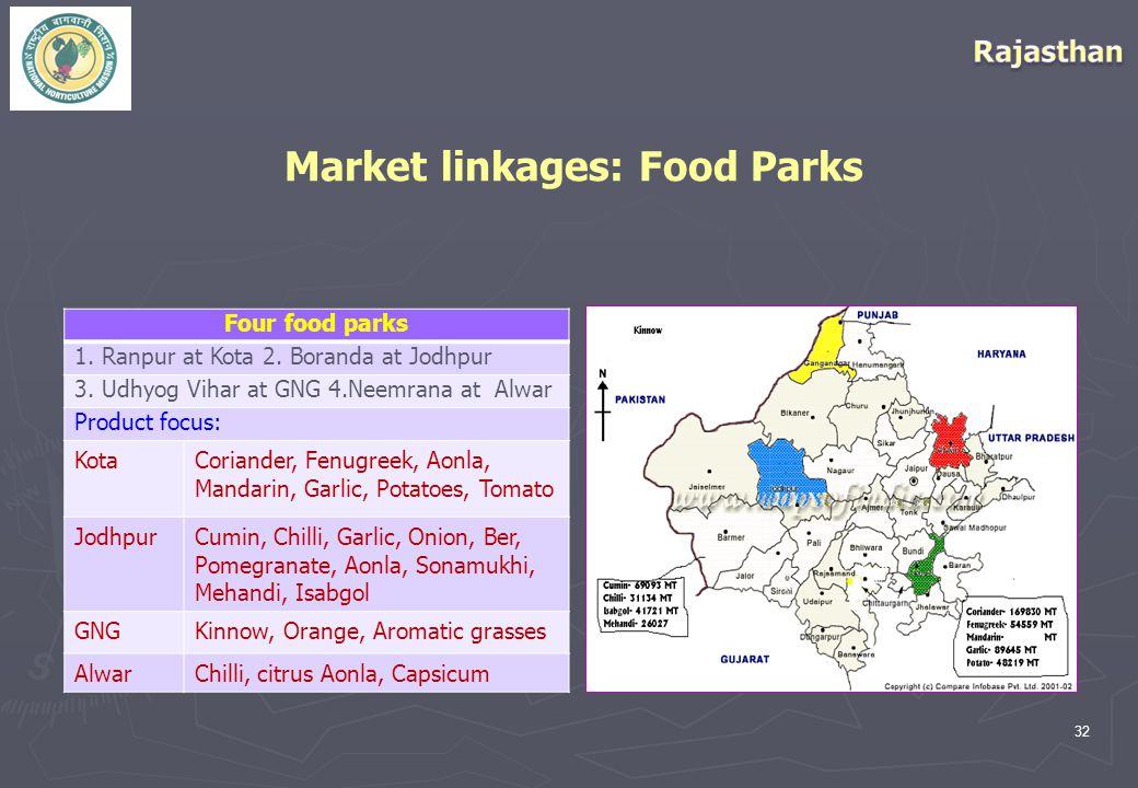 32 Market linkages: Food Parks Four food parks 1. Ranpur at Kota 2.