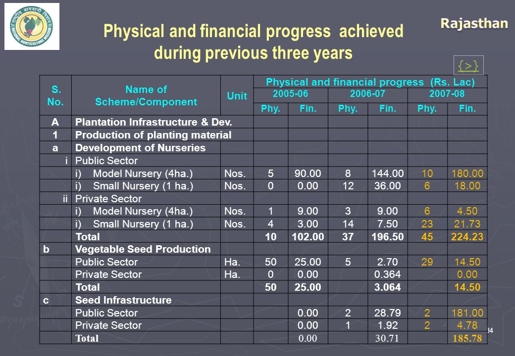 34 Physical and financial progress achieved during previous three years S. No. Name of Scheme/Component Unit Physical and financial progress (Rs. Lac)