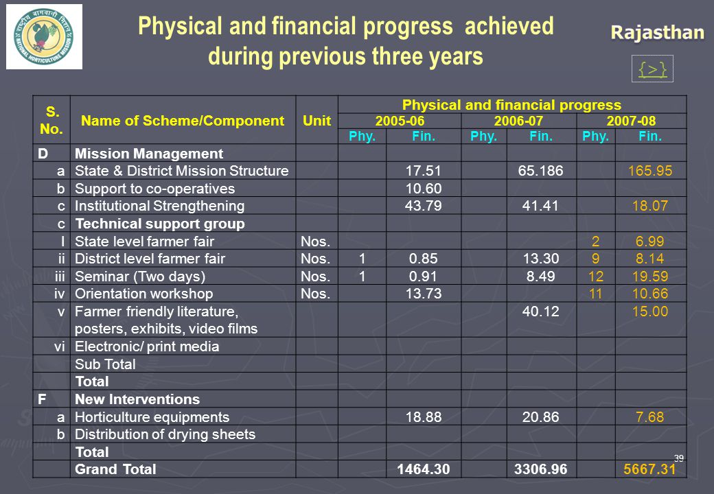 39 S. No. Name of Scheme/ComponentUnit Physical and financial progress 2005-062006-072007-08 Phy.Fin.Phy.Fin.Phy.Fin. D Mission Management a State & D