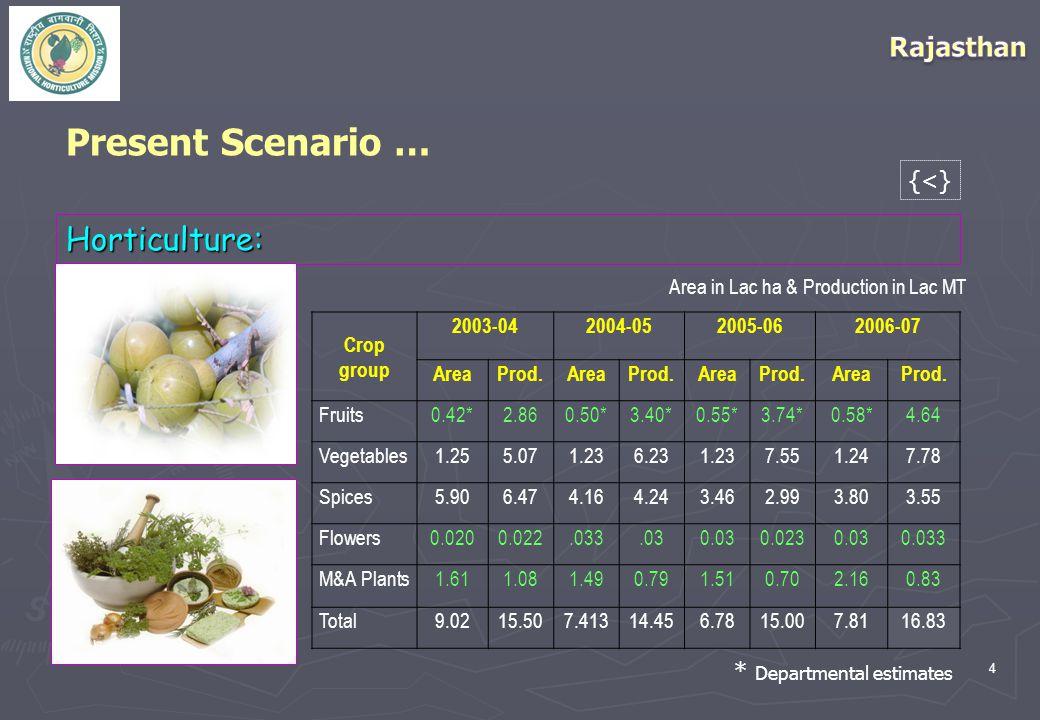 4 Horticulture: Present Scenario … * Departmental estimates Crop group 2003-042004-052005-062006-07 AreaProd.AreaProd.AreaProd.AreaProd.