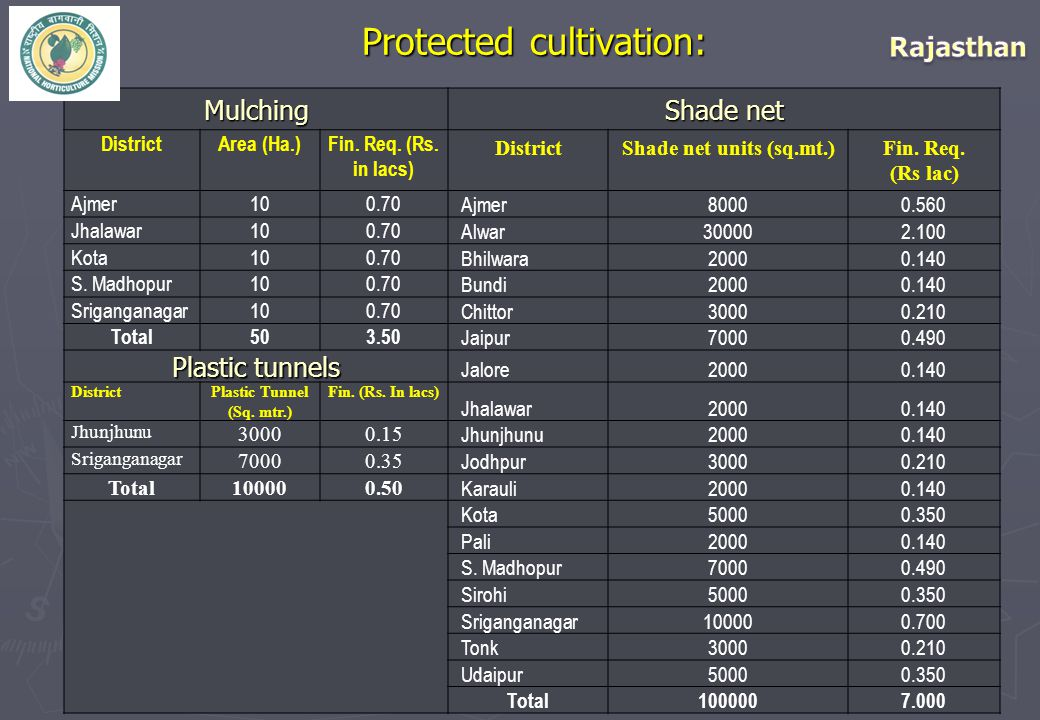 42 Protected cultivation: Mulching Shade net DistrictArea (Ha.)Fin. Req. (Rs. in lacs) DistrictShade net units (sq.mt.)Fin. Req. (Rs lac) Ajmer100.70