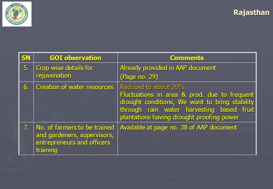SN GOI observation Comments5. Crop wise details for rejuvenation Already provided in AAP document (Page no. 29) 6. Creation of water resources Reduced