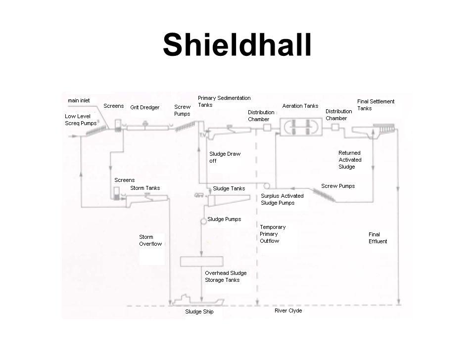 Shieldhall