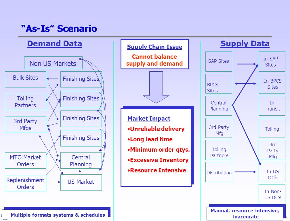 9 As-Is Scenario Demand Data Supply Chain Issue Supply Data Non US Markets Bulk Sites Tolling Partners 3rd Party Mfgs Replenishment Orders Finishing Sites Central Planning US Market Cannot balance supply and demand SAP Sites In SAP Sites In- Transit Tolling 3rd Party Mfg In US DC's In Non- US DC's BPCS Sites Central Planning 3rd Party Mfg Tolling Partners Distribution MTO Market Orders In BPCS Sites Market Impact Unreliable delivery Long lead time Minimum order qtys.