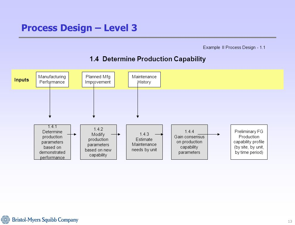 13 Inputs 1.4.1 Determine production parameters based on demonstrated performance Planned Mfg Improvement Maintenance History Manufacturing Performance 1.4.2 Modify production parameters based on new capability 1.4.4 Gain consensus on production capability parameters 1.4.3 Estimate Maintenance needs by unit Preliminary FG Production capability profile (by site, by unit, by time period) 1.4 Determine Production Capability Example II Process Design - 1.1 Process Design – Level 3