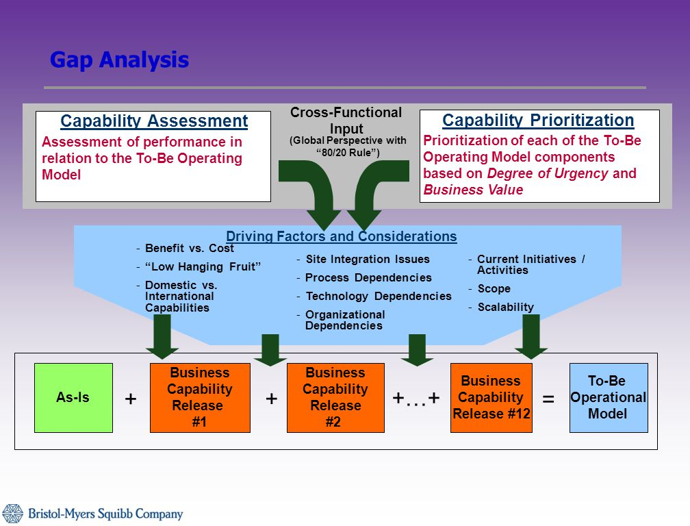 Gap Analysis Assessment of performance in relation to the To-Be Operating Model Capability Assessment Capability Prioritization Prioritization of each of the To-Be Operating Model components based on Degree of Urgency and Business Value Cross-Functional Input Business Capability Release #1 Business Capability Release #2 Business Capability Release #12 As-Is To-Be Operational Model + +…+ + = -Current Initiatives / Activities -Scope -Scalability Driving Factors and Considerations -Benefit vs.