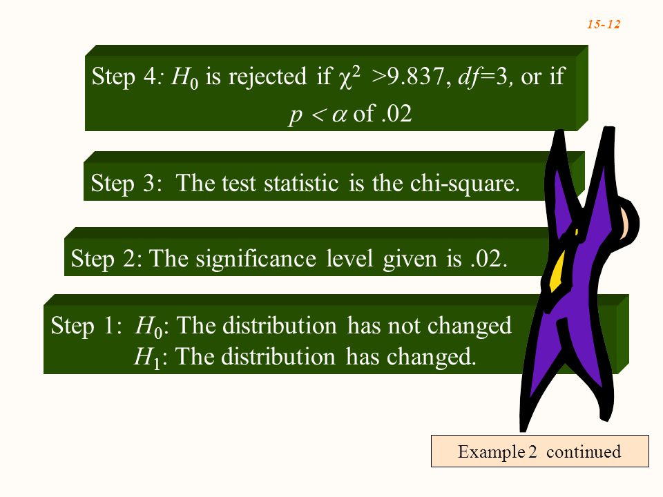 15- 12 Example 2 continued Step 4: H 0 is rejected if  2 >9.837, df=3, or if p  of.02 Step 1: H 0 : The distribution has not changed H 1 : The distribution has changed.